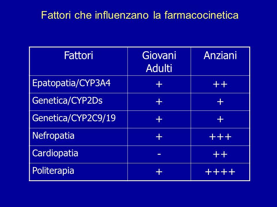 FattoriGiovani Adulti Anziani Epatopatia/CYP3A4 +++ Genetica/CYP2Ds ++ Genetica/CYP2C9/19 ++ Nefropatia ++++ Cardiopatia -++ Politerapia +++++ Fattori