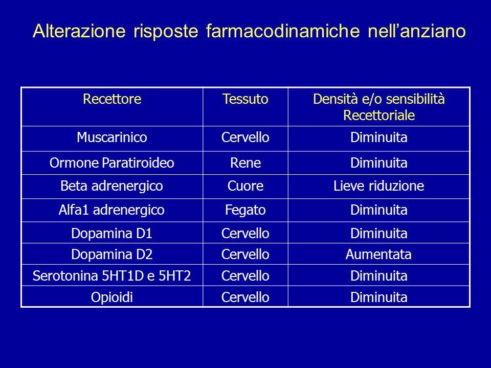Alterazione risposte farmacodinamiche nell'anziano RecettoreTessutoDensità e/o sensibilità Recettoriale MuscarinicoCervelloDiminuita Ormone Paratiroid
