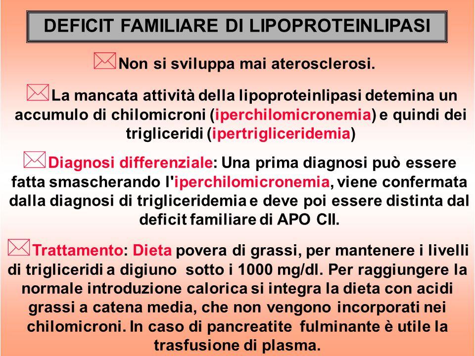 DEFICIT FAMILIARE DI LIPOPROTEINLIPASI * Non si sviluppa mai aterosclerosi. * Diagnosi differenziale: Una prima diagnosi può essere fatta smascherando