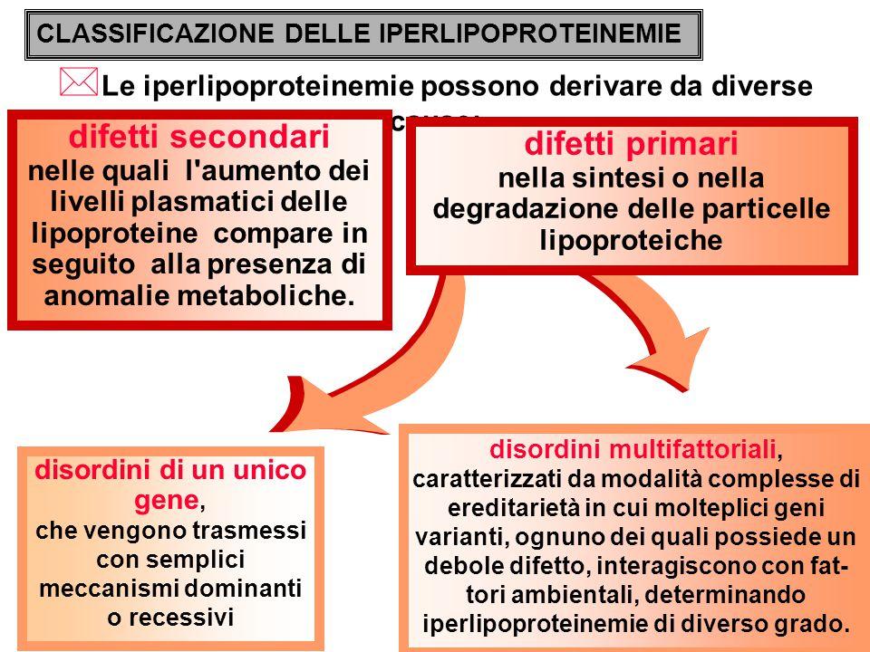 DEFICIT FAMILIARE DI APOPROTEINA C-II modalità di trasmissione: autosomica recessiva frequenza: rarissima patogenesi: gli individui malati sono omozigoti per una mutazione che impedisce la produzione dell apoproteina C-II.