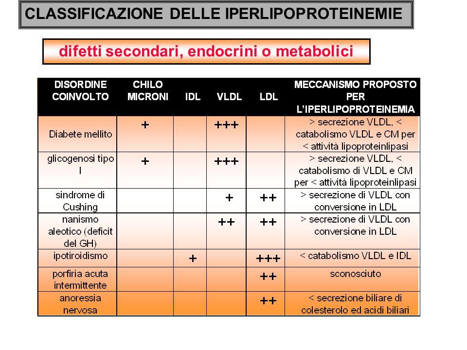 difetti secondari, endocrini o metabolici CLASSIFICAZIONE DELLE IPERLIPOPROTEINEMIE