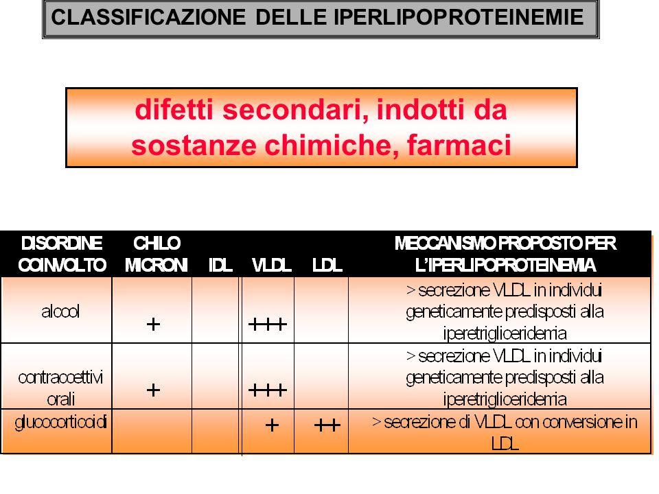 IPERPROTEINEMIA FAMILIARE TIPO 3 (DISBETALIPOPROTEINEMIA) * Quadro clinico: La mancata captazione a livello epatico di IDL fa aumentare i livelli di LDL ( e quindi di colesterolo) ematici.