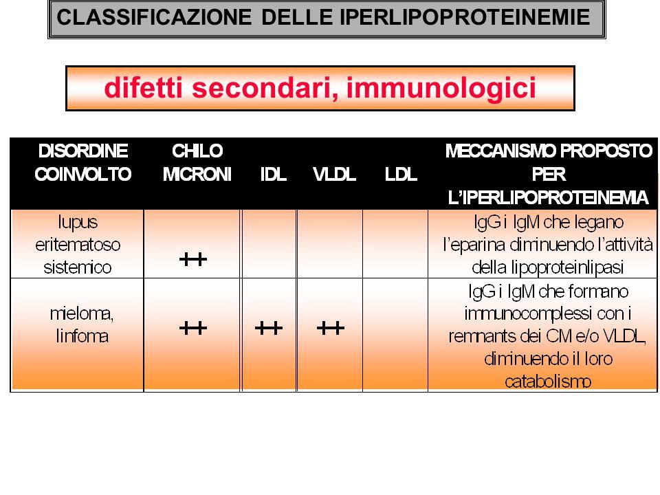 difetti secondari, immunologici CLASSIFICAZIONE DELLE IPERLIPOPROTEINEMIE