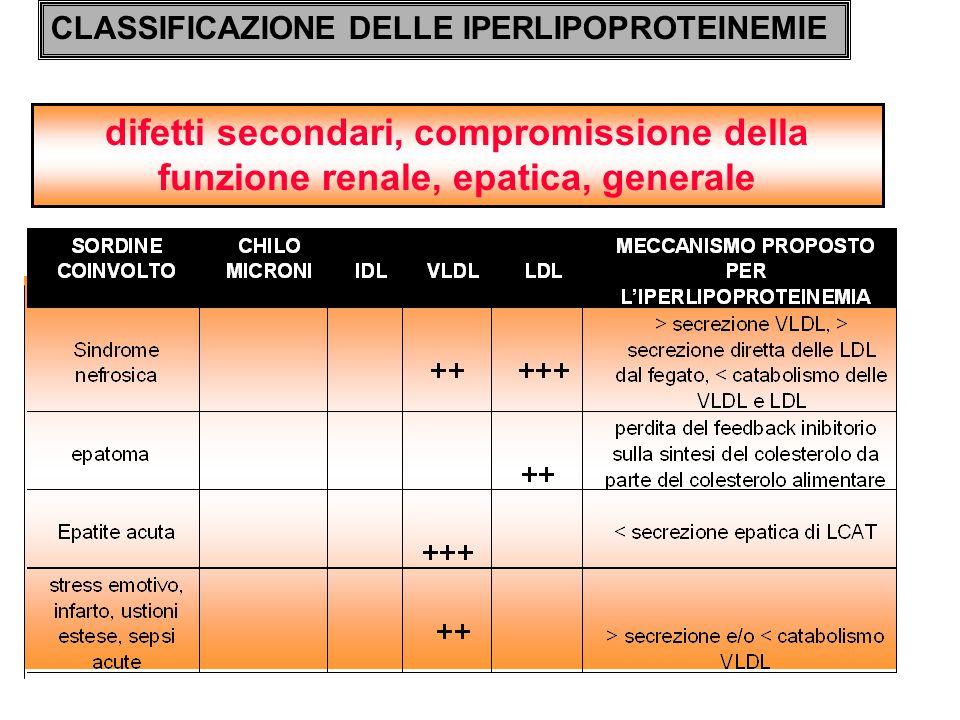 difetti secondari, compromissione della funzione renale, epatica, generale