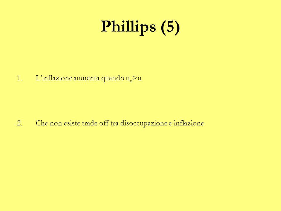 Phillips (5) 1.L'inflazione aumenta quando u n >u 2.Che non esiste trade off tra disoccupazione e inflazione