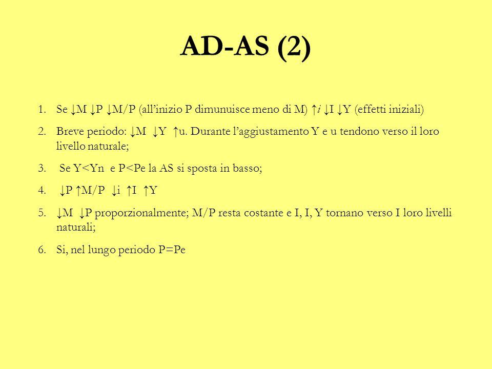 AD-AS (2) 1.Se ↓M ↓P ↓M/P (all'inizio P dimunuisce meno di M) ↑i ↓I ↓Y (effetti iniziali) 2.Breve periodo: ↓M ↓Y ↑u. Durante l'aggiustamento Y e u ten
