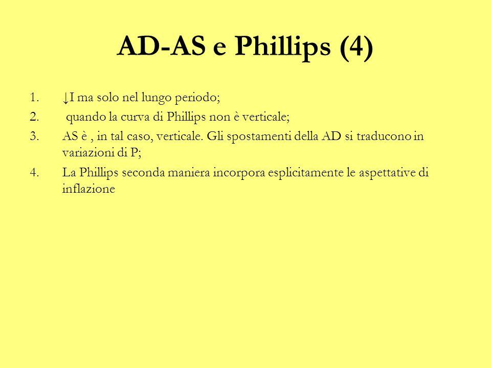 AD-AS e Phillips (4) 1.↓I ma solo nel lungo periodo; 2. quando la curva di Phillips non è verticale; 3.AS è, in tal caso, verticale. Gli spostamenti d