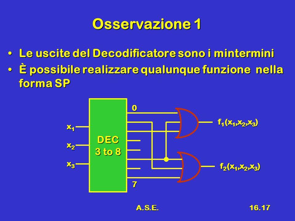 A.S.E.16.17 Osservazione 1 Le uscite del Decodificatore sono i minterminiLe uscite del Decodificatore sono i mintermini È possibile realizzare qualunque funzione nella forma SPÈ possibile realizzare qualunque funzione nella forma SP DEC 3 to 8 x1x1x1x1 x2x2x2x2 x3x3x3x3 0 7 f 1 (x 1,x 2,x 3 ) f 2 (x 1,x 2,x 3 )