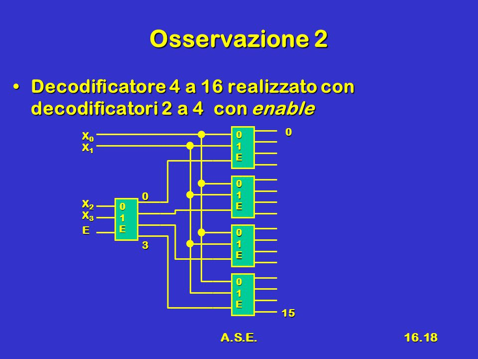 A.S.E.16.18 Osservazione 2 Decodificatore 4 a 16 realizzato con decodificatori 2 a 4 con enableDecodificatore 4 a 16 realizzato con decodificatori 2 a