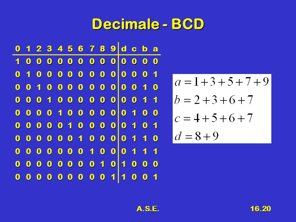 A.S.E.16.20 Decimale - BCD 0123456789dcba 10000000000000 01000000000001 00100000000010 00010000000011 00001000000100 00000100000101 00000010000110 00000001000111 00000000101000 00000000011001