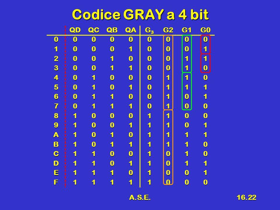 A.S.E.16.22 Codice GRAY a 4 bit QDQCQBQA G3G3G3G3G2G1G0 000000000 100010001 200100011 300110010 401000110 501010111 601100101 701110100 810001100 910011101 A10101111 B10111110 C11001010 D11011011 E11101001 F11111000