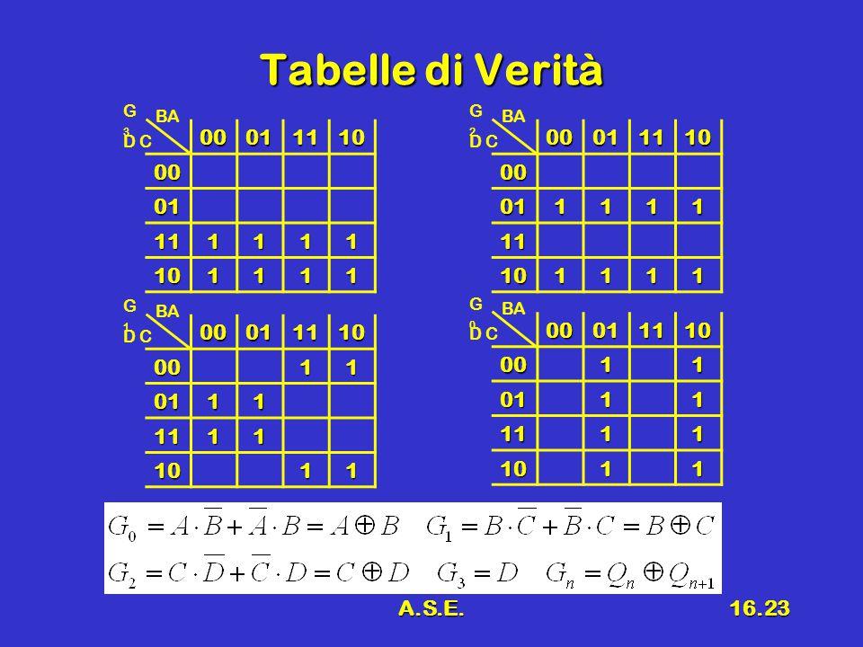 A.S.E.16.23 Tabelle di Verità 00011110 00 01 111111 101111 D C BA G3G30001111000 011111 11 101111 D C BA G2G2000111100011 0111 1111 1011 D C BA G1G100