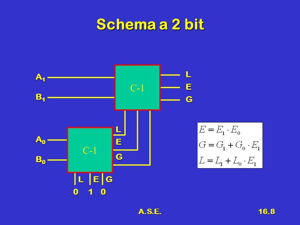 A.S.E.16.9 Osservazione Blocco baseBlocco base –Comparatore a 1 bit con abilitazioni Comparatore a n+1 bitComparatore a n+1 bit –Comparatore a n bit più comparatore a1 bit