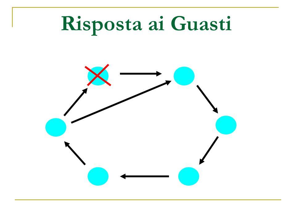 Risposta ai Guasti