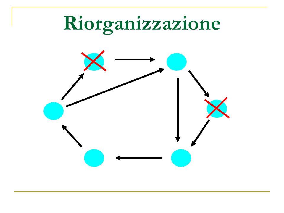 Riorganizzazione