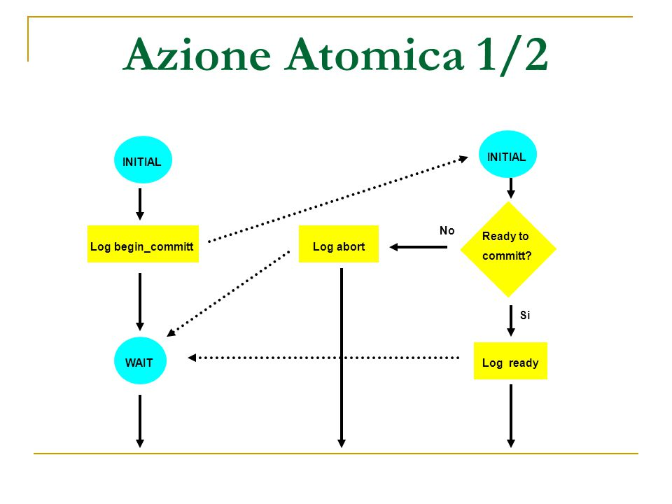 Azione Atomica 1/2 Log begin_committ INITIAL Log abort Ready to committ WAITLog ready No Si