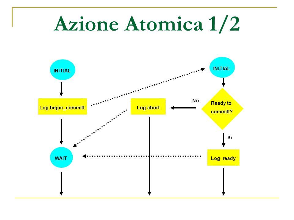 Azione Atomica 2/2 Log abortREADY Log abort Any Abort.