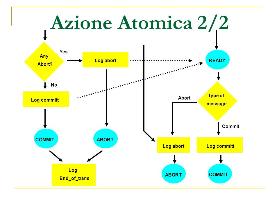 Azione Atomica 2/2 Log abortREADY Log abort Any Abort.