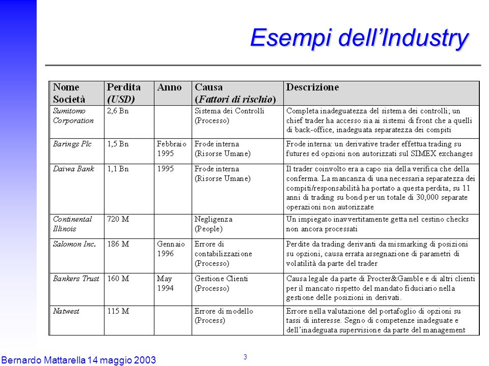 3 Bernardo Mattarella 14 maggio 2003 Esempi dell'Industry