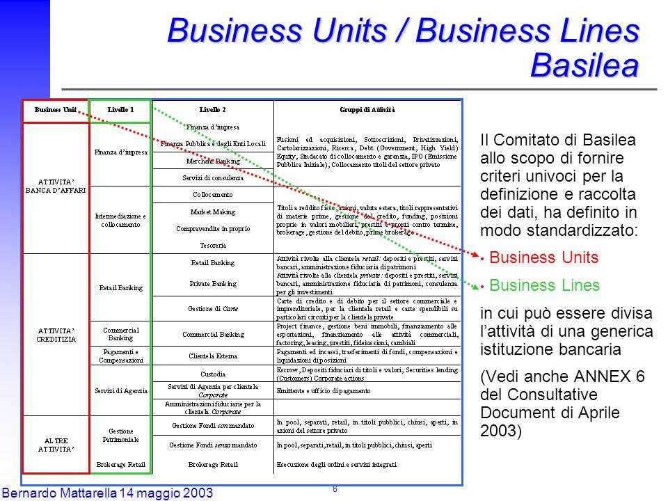 8 Bernardo Mattarella 14 maggio 2003 Il Comitato di Basilea allo scopo di fornire criteri univoci per la definizione e raccolta dei dati, ha definito in modo standardizzato: Business Units Business Lines in cui può essere divisa l'attività di una generica istituzione bancaria (Vedi anche ANNEX 6 del Consultative Document di Aprile 2003) Business Units / Business Lines Basilea