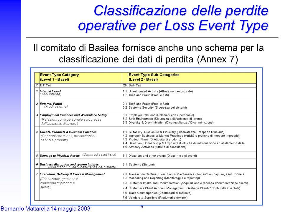 9 Bernardo Mattarella 14 maggio 2003 (Frodi interne) (Frodi esterne) (Relazioni con il personale e sicurezza dell'ambiente di lavoro ) (Rapporti con clienti, prestazioni di servizi e prodotti) (Danni ad asset fisici) (Non disponibilità o inefficienza dei sistemi) (Esecuzione, gestione e consegna di prodotti e servizi) Classificazione delle perdite operative per Loss Event Type Il comitato di Basilea fornisce anche uno schema per la classificazione dei dati di perdita (Annex 7)