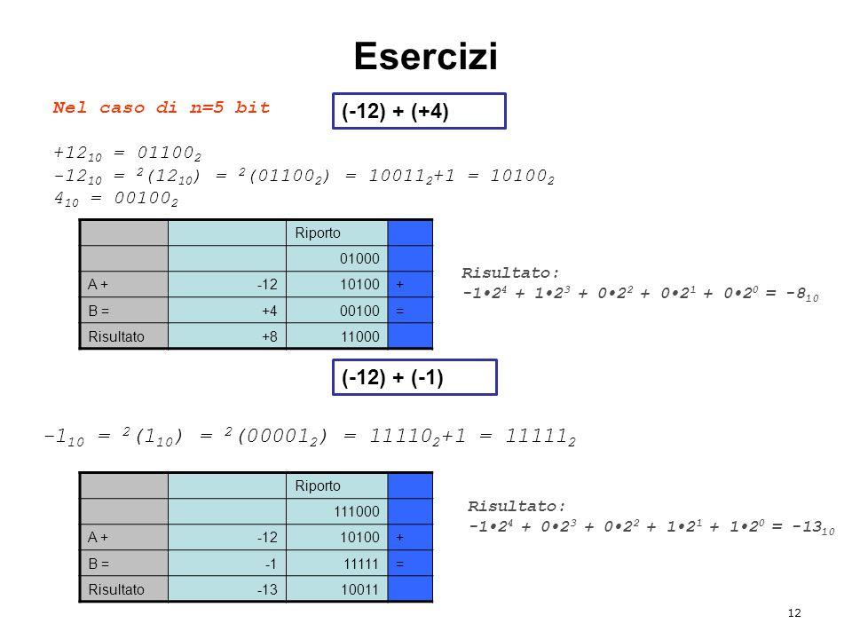 Esercizi 12 Nel caso di n=5 bit +12 10 = 01100 2 -12 10 = 2 (12 10 ) = 2 (01100 2 ) = 10011 2 +1 = 10100 2 4 10 = 00100 2 Riporto 01000 A +-1210100+ B =+400100= Risultato+811000 Risultato: -12 4 + 12 3 + 02 2 + 02 1 + 02 0 = -8 10 -1 10 = 2 (1 10 ) = 2 (00001 2 ) = 11110 2 +1 = 11111 2 Riporto 111000 A +-1210100+ B =11111= Risultato-1310011 Risultato: -12 4 + 02 3 + 02 2 + 12 1 + 12 0 = -13 10 (-12) + (+4) (-12) + (-1)