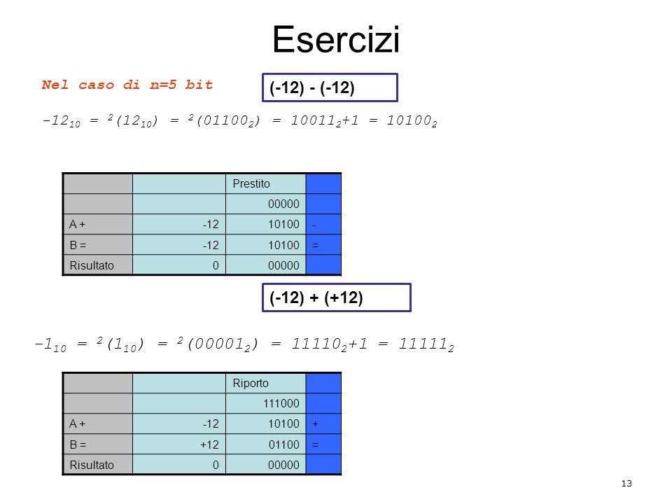 Esercizi 13 Nel caso di n=5 bit -12 10 = 2 (12 10 ) = 2 (01100 2 ) = 10011 2 +1 = 10100 2 Prestito 00000 A +-1210100- B =-1210100= Risultato000000 -1 10 = 2 (1 10 ) = 2 (00001 2 ) = 11110 2 +1 = 11111 2 Riporto 111000 A +-1210100+ B =+1201100= Risultato000000 (-12) - (-12) (-12) + (+12)