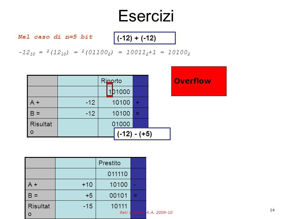 Esercizi 14 Nel caso di n=5 bit -12 10 = 2 (12 10 ) = 2 (01100 2 ) = 10011 2 +1 = 10100 2 Riporto 101000 A +-1210100+ B =-1210100= Risultat o 01000 Prestito 011110 A ++1010100- B =+500101= Risultat o -1510111 (-12) + (-12) (-12) - (+5) Overflow Reti Logiche A.A.