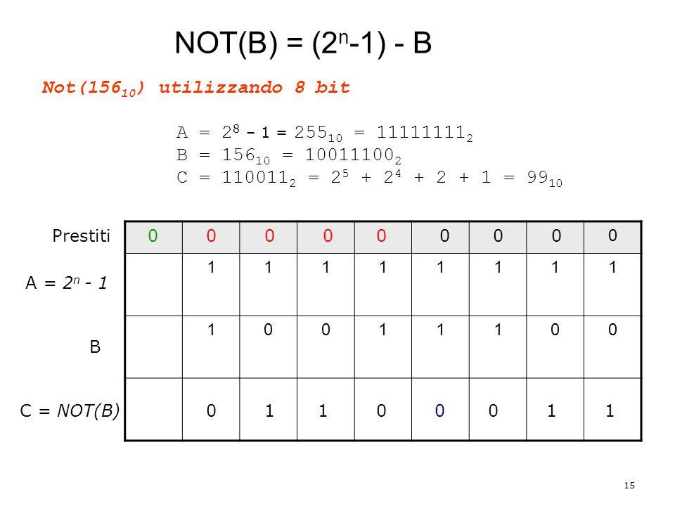 15 Not(156 10 ) utilizzando 8 bit A = 2 8 – 1 = 255 10 = 11111111 2 B = 156 10 = 10011100 2 C = 110011 2 = 2 5 + 2 4 + 2 + 1 = 99 10 NOT(B) = (2 n -1) - B 0 11111111 10011100 A = 2 n - 1 B C = NOT(B) Prestiti 1 0 1 00 00 00 0 0 1 0 1 0 0