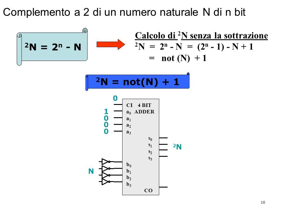 16 Complemento a 2 di un numero naturale N di n bit CI 4 BIT a 0 ADDER a 1 a 2 a 3 s 0 s 1 s 2 s 3 b 0 b 1 b 2 b 3 CO 2 N = 2 n - N Calcolo di 2 N senza la sottrazione 2 N = 2 n - N = (2 n - 1) - N + 1 = not (N) + 1 2 N = not(N) + 1 1 N 0 0 0 0 2N2N