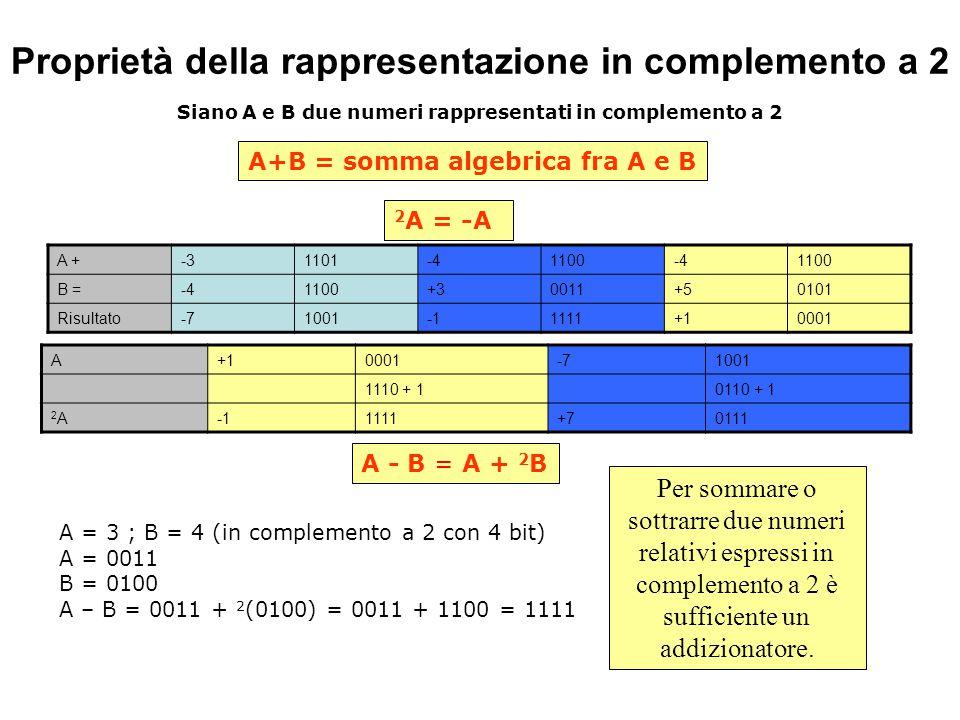 Proprietà della rappresentazione in complemento a 2 A +-31101-41100-41100 B =-41100+30011+50101 Risultato-710011111+10001 2 A = -A A+B = somma algebrica fra A e B Siano A e B due numeri rappresentati in complemento a 2 A - B = A + 2 B Per sommare o sottrarre due numeri relativi espressi in complemento a 2 è sufficiente un addizionatore.