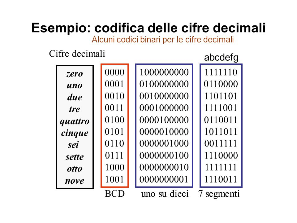 Codice a 7 segmenti g a f b ec d