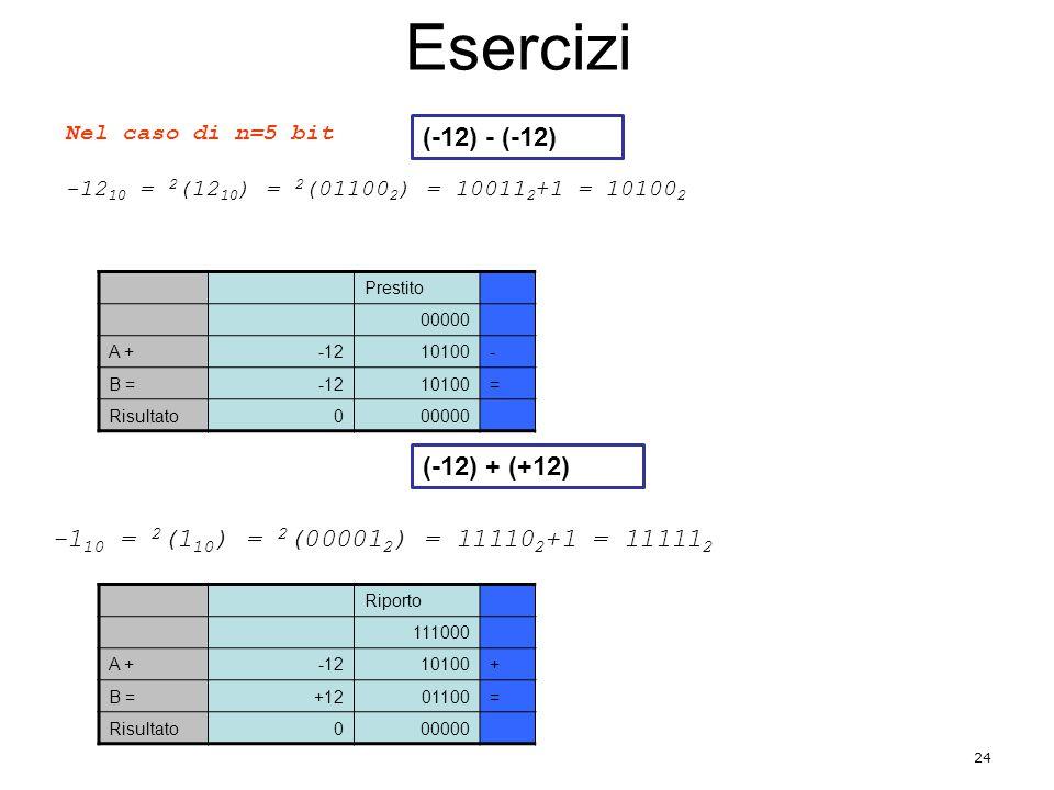 Esercizi 24 Nel caso di n=5 bit -12 10 = 2 (12 10 ) = 2 (01100 2 ) = 10011 2 +1 = 10100 2 Prestito 00000 A +-1210100- B =-1210100= Risultato000000 -1 10 = 2 (1 10 ) = 2 (00001 2 ) = 11110 2 +1 = 11111 2 Riporto 111000 A +-1210100+ B =+1201100= Risultato000000 (-12) - (-12) (-12) + (+12)