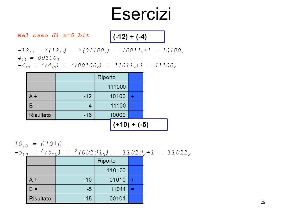 Esercizi 25 Nel caso di n=5 bit -12 10 = 2 (12 10 ) = 2 (01100 2 ) = 10011 2 +1 = 10100 2 4 10 = 00100 2 -4 10 = 2 (4 10 ) = 2 (00100 2 ) = 11011 2 +1 = 11100 2 Riporto 111000 A +-1210100+ B =-411100= Risultato-1610000 10 10 = 01010 -5 10 = 2 (5 10 ) = 2 (00101 2 ) = 11010 2 +1 = 11011 2 Riporto 110100 A ++1001010+ B =-511011= Risultato-1500101 (-12) + (-4) (+10) + (-5)