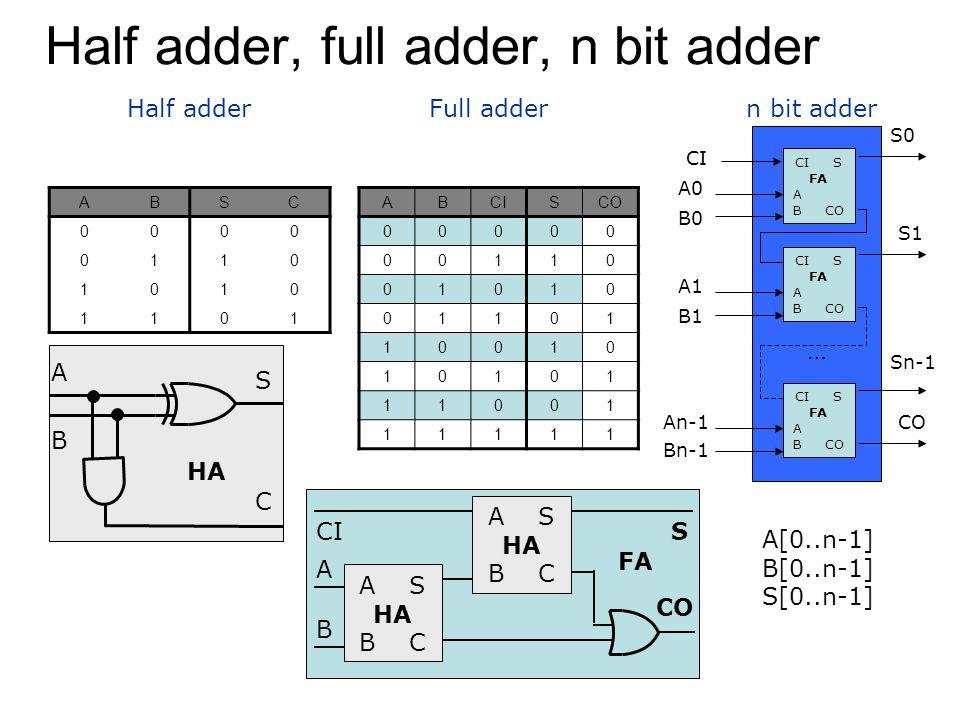 Half adder, full adder, n bit adder ABSC 0000 0110 1010 1101 Half adder ABCISCO 00000 00110 01010 01101 10010 10101 11001 11111 A B S C HA Full addern bit adder A[0..n-1] B[0..n-1] S[0..n-1] A S HA B C A S HA B C CI A B S CO FA CI S FA A B CO CI S FA A B CO CI S FA A B CO … CI A0 B0 B1 A1 An-1 Bn-1 S0 S1 Sn-1 CO