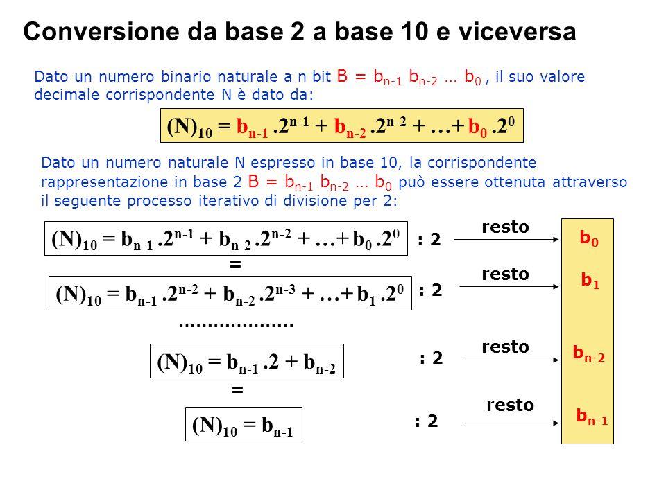 Conversione da base 2 a base 10 e viceversa (N) 10 = b n-1.2 n-1 + b n-2.2 n-2 + …+ b 0.2 0 Dato un numero binario naturale a n bit B = b n-1 b n-2 … b 0, il suo valore decimale corrispondente N è dato da: Dato un numero naturale N espresso in base 10, la corrispondente rappresentazione in base 2 B = b n-1 b n-2 … b 0 può essere ottenuta attraverso il seguente processo iterativo di divisione per 2: (N) 10 = b n-1.2 n-1 + b n-2.2 n-2 + …+ b 0.2 0 : 2 (N) 10 = b n-1.2 n-2 + b n-2.2 n-3 + …+ b 1.2 0 = resto b0b0 : 2 resto b1b1 ………………..