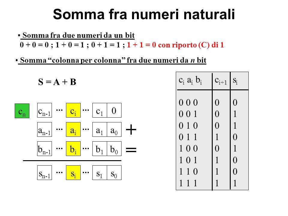 Somma fra numeri naturali S = A + B Somma fra due numeri da un bit 0 + 0 = 0 ; 1 + 0 = 1 ; 0 + 1 = 1 ; 1 + 1 = 0 con riporto (C) di 1 Somma colonna per colonna fra due numeri da n bit c i a i b i c i+1 s i 0 0 000 0 0 101 0 1 001 0 1 110 1 0 001 1 0 110 1 1 010 1 1 111 a n-1 aiai a1a1 a0a0 b n-1 bibi b1b1 b0b0 + c n-1 cici c1c1 0 s n-1 sisi s1s1 s0s0 = cncn