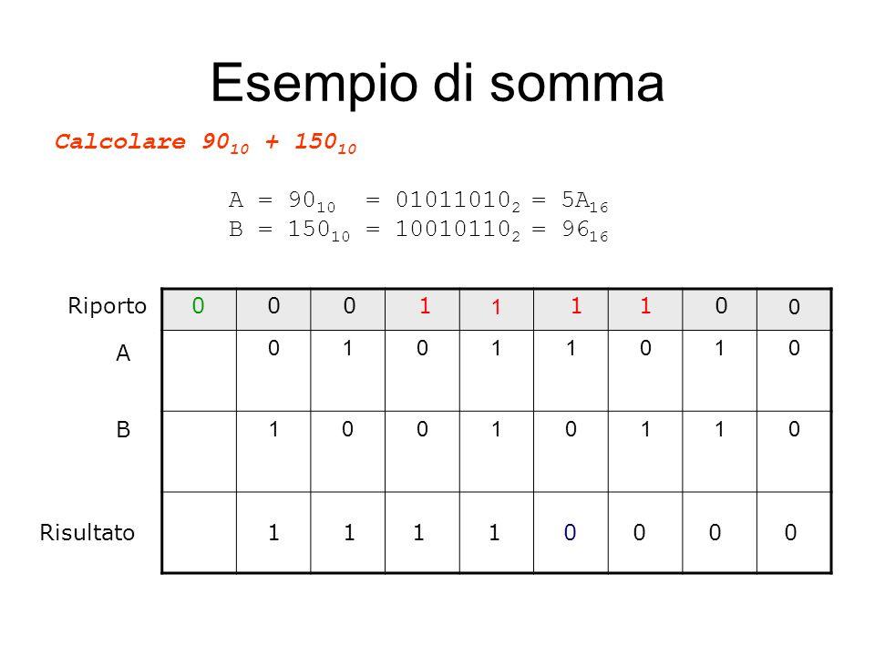 Calcolare 90 10 + 150 10 A = 90 10 = 01011010 2 = 5A 16 B = 150 10 = 10010110 2 = 96 16 Esempio di somma 10 01011010 10010110 A B Risultato Riporto 0 0 0 11 00 1 1 0 1 0 1 0 1