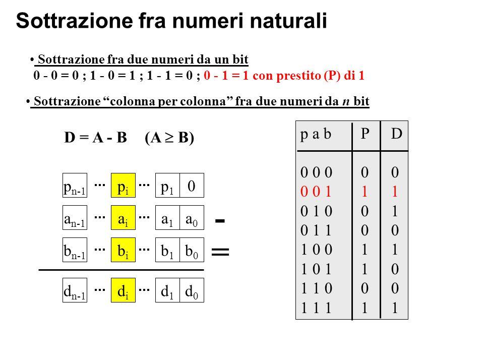 Sottrazione fra numeri naturali D = A - B (A  B) Sottrazione fra due numeri da un bit 0 - 0 = 0 ; 1 - 0 = 1 ; 1 - 1 = 0 ; 0 - 1 = 1 con prestito (P) di 1 Sottrazione colonna per colonna fra due numeri da n bit p a bPD 0 0 000 0 0 111 0 1 001 0 1 100 1 0 011 1 0 110 1 1 000 1 1 111 a n-1 aiai a1a1 a0a0 b n-1 bibi b1b1 b0b0 - p n-1 pipi p1p1 0 d n-1 didi d1d1 d0d0 =