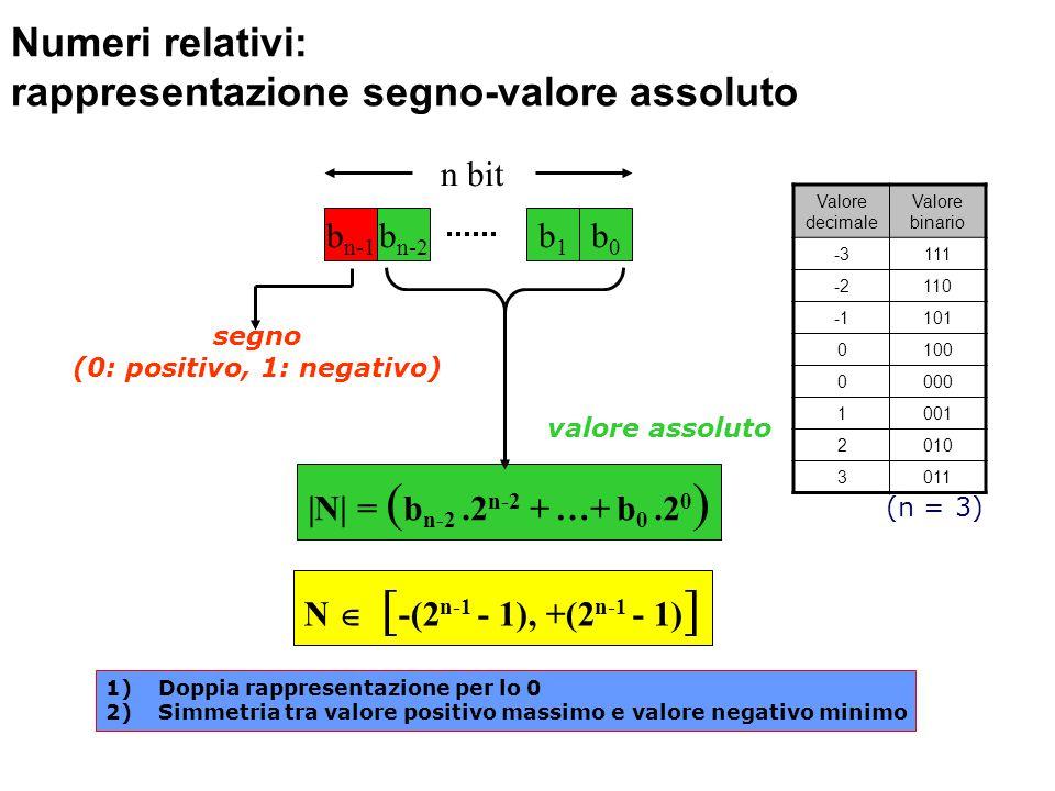 Numeri relativi: rappresentazione segno-valore assoluto N  [ -(2 n-1 - 1), +(2 n-1 - 1) ] b n-1 b n-2 b1b1 b0b0 n bit segno (0: positivo, 1: negativo) valore assoluto |N| = ( b n-2.2 n-2 + …+ b 0.2 0 ) Valore decimale Valore binario -3111 -2110 101 0100 0000 1001 2010 3011 (n = 3) 1)Doppia rappresentazione per lo 0 2)Simmetria tra valore positivo massimo e valore negativo minimo