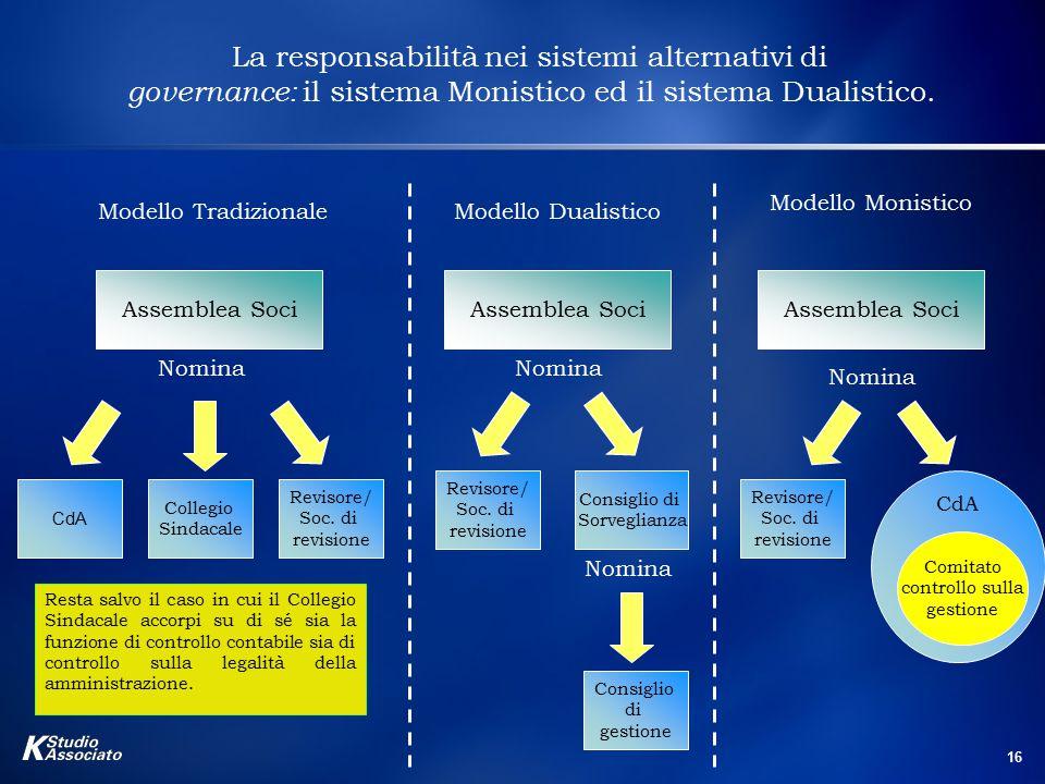 16 La responsabilità nei sistemi alternativi di governance: il sistema Monistico ed il sistema Dualistico. Modello Tradizionale Modello Monistico Mode