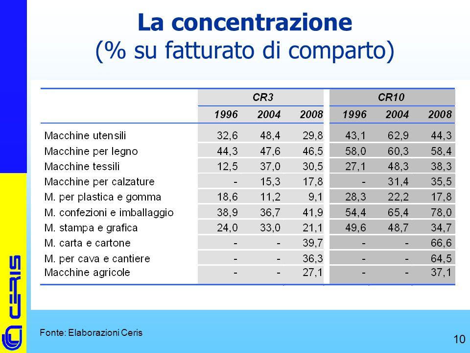 CERIS-CNR 10 La concentrazione (% su fatturato di comparto) Fonte: Elaborazioni Ceris