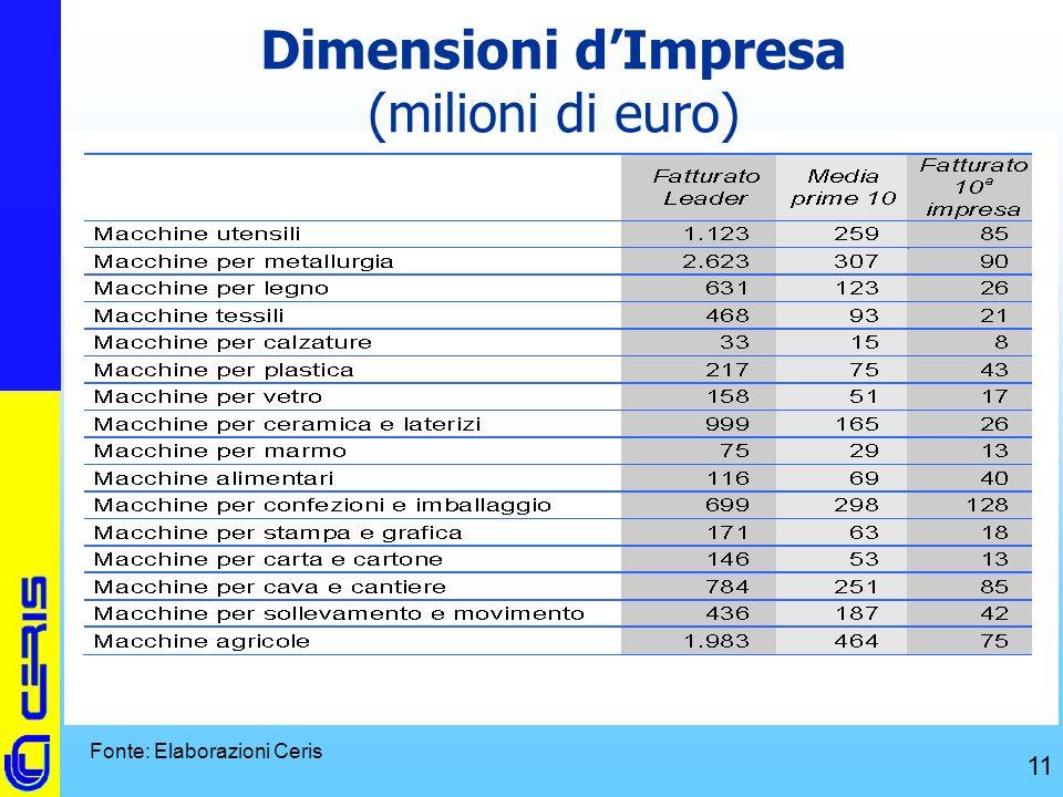 CERIS-CNR 11 Dimensioni d'Impresa (milioni di euro) Fonte: Elaborazioni Ceris