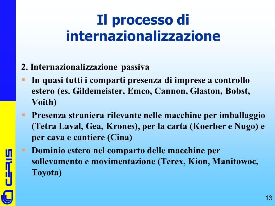 CERIS-CNR 13 Il processo di internazionalizzazione 2. Internazionalizzazione passiva  In quasi tutti i comparti presenza di imprese a controllo ester
