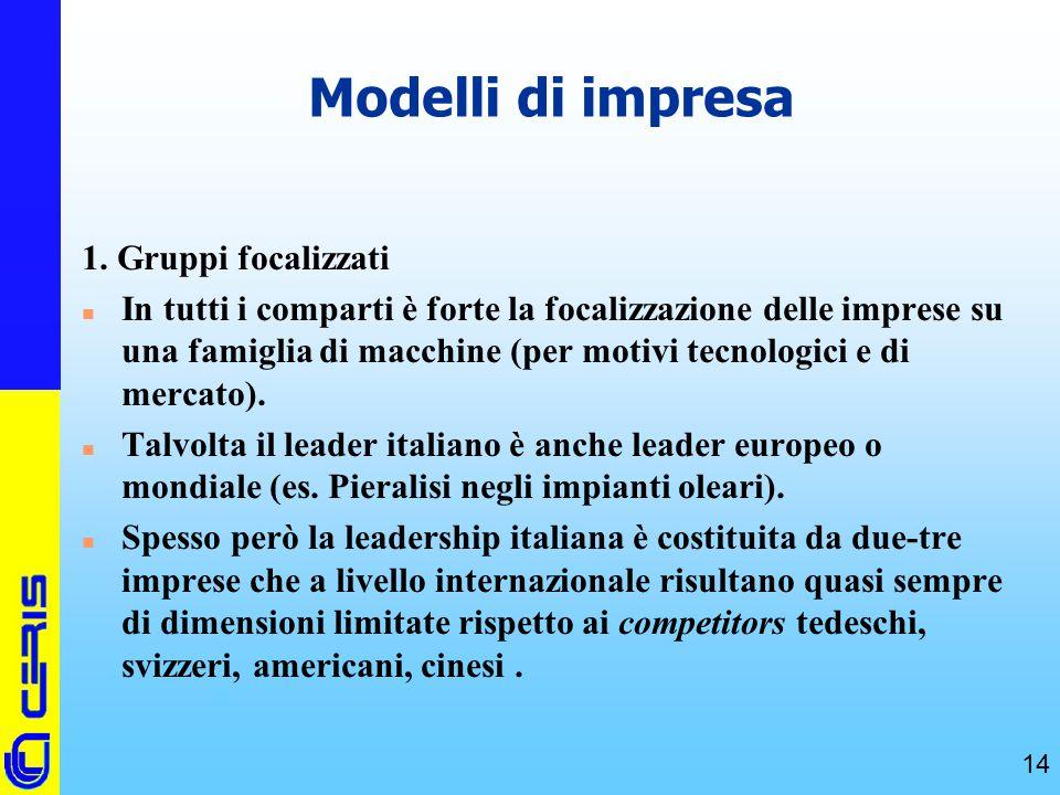 CERIS-CNR 14 Modelli di impresa 1. Gruppi focalizzati n In tutti i comparti è forte la focalizzazione delle imprese su una famiglia di macchine (per m