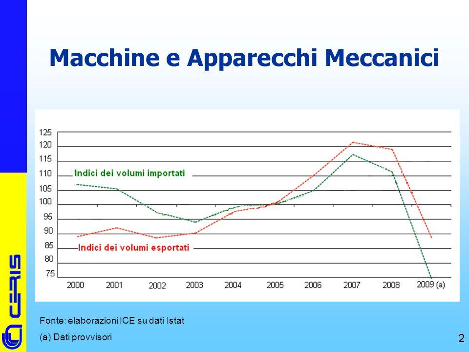 CERIS-CNR 2 Macchine e Apparecchi Meccanici Fonte: elaborazioni ICE su dati Istat (a) Dati provvisori