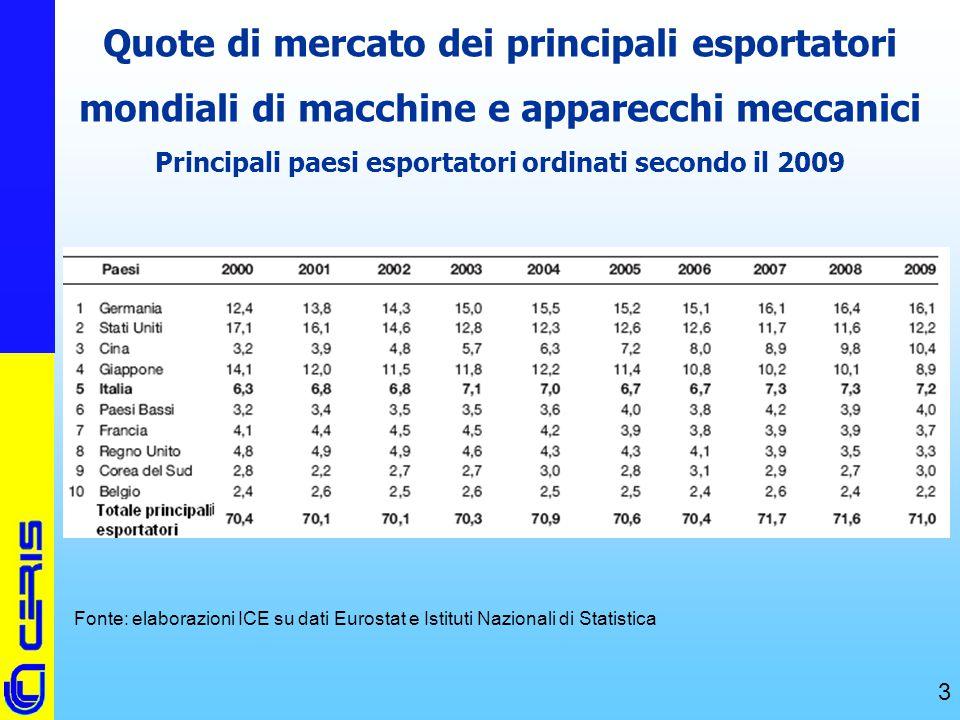 CERIS-CNR 3 Quote di mercato dei principali esportatori mondiali di macchine e apparecchi meccanici Principali paesi esportatori ordinati secondo il 2