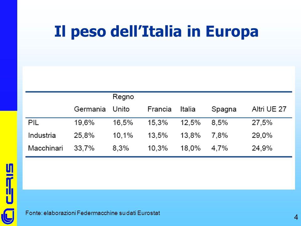 CERIS-CNR 4 Il peso dell'Italia in Europa Fonte: elaborazioni Federmacchine su dati Eurostat