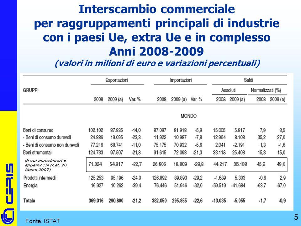 CERIS-CNR 5 Interscambio commerciale per raggruppamenti principali di industrie con i paesi Ue, extra Ue e in complesso Anni 2008-2009 (valori in mili
