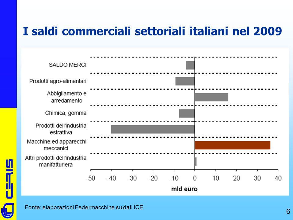 CERIS-CNR 6 I saldi commerciali settoriali italiani nel 2009 Fonte: elaborazioni Federmacchine su dati ICE